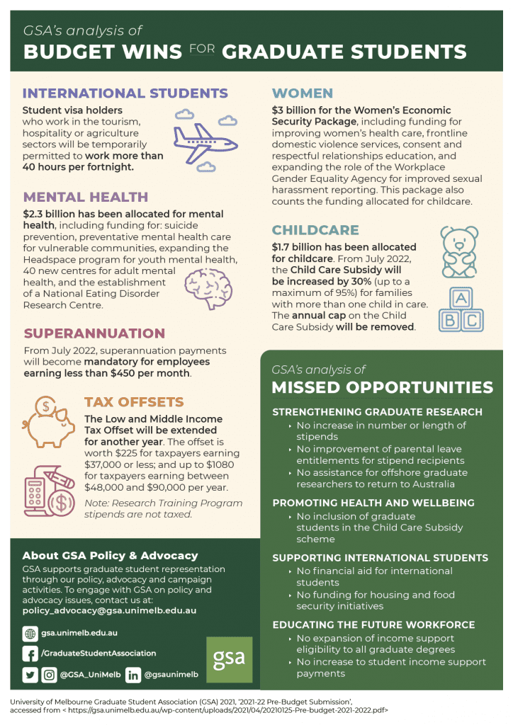 Infographic showing GSA's analysis of the budget affects o graduate students. For a fully accessible PDF version, please visit GSA's blog or email communications@gsa.unimelb.edu.au
