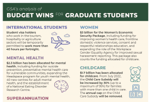 A snippet of the pre-budget infographic. Visit GSA's blog for an accessible version or contact communications@gsa.unimelb.edu.au